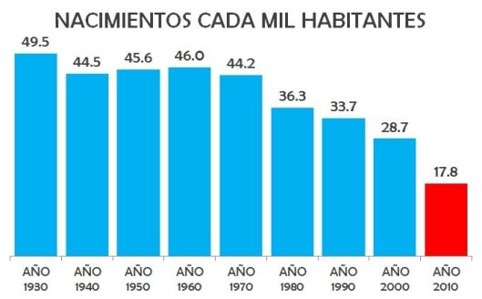 Tasa de natalidad en México