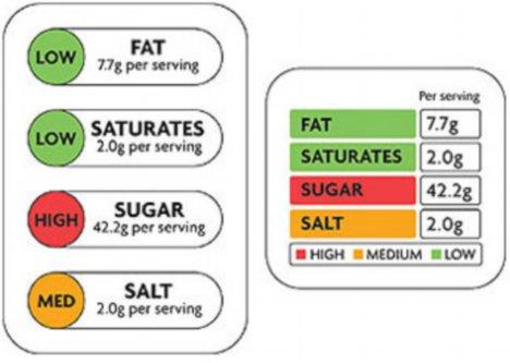 Food-labels